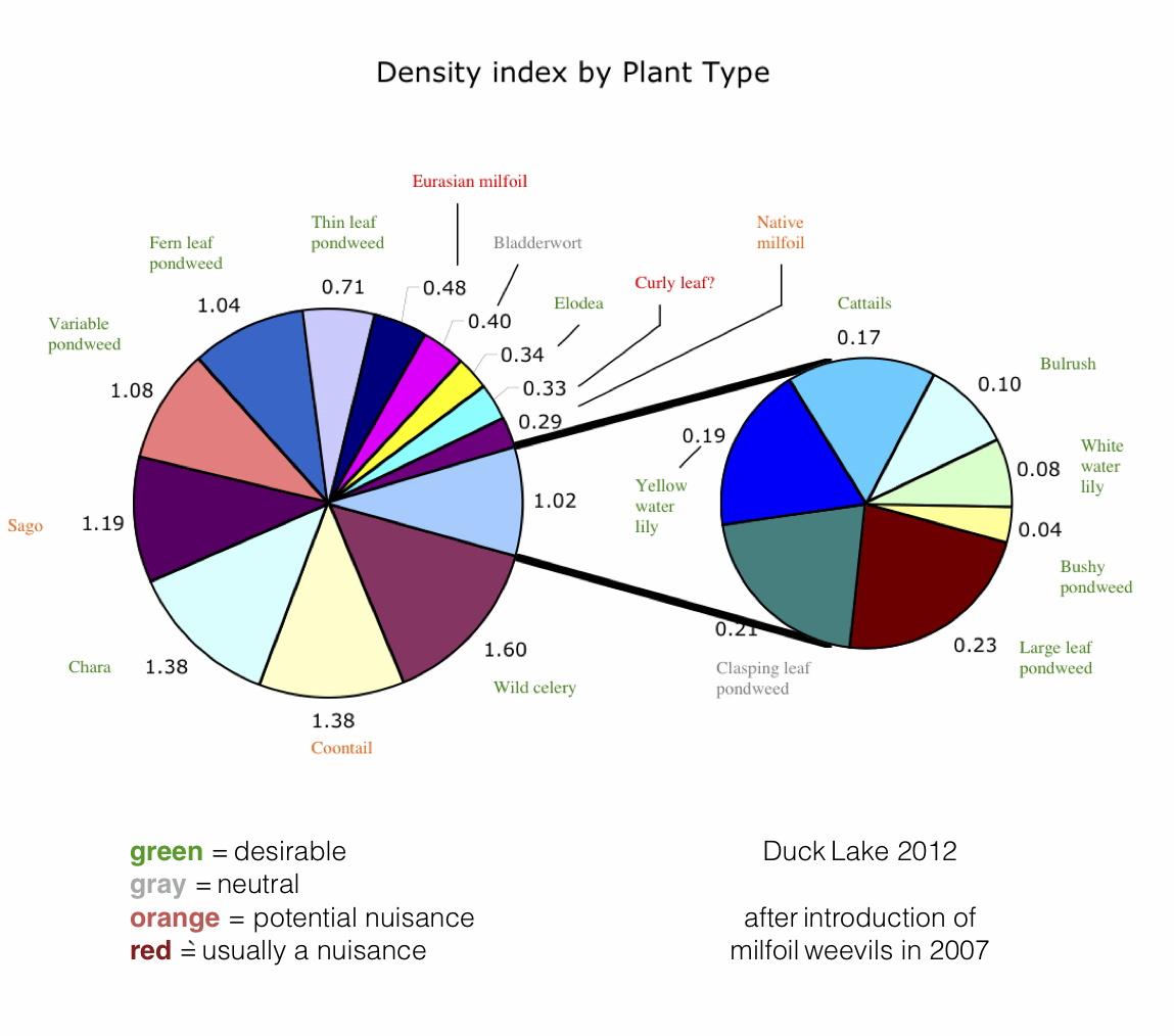 Duck L macrophyte chart v2